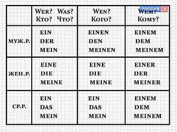Именно поэтому многим начинающим изучать немецкий язык трудно понять, что означает doch в конкретном предложении.